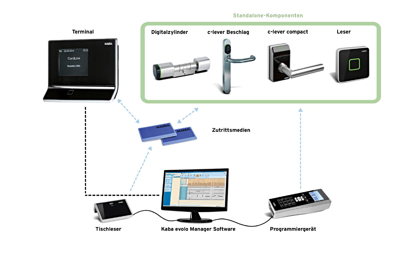 https://www.sicherheitstechnik-nord.de/onlineshop/mediafiles/Bilder/Kevo_system_DE_korr.png